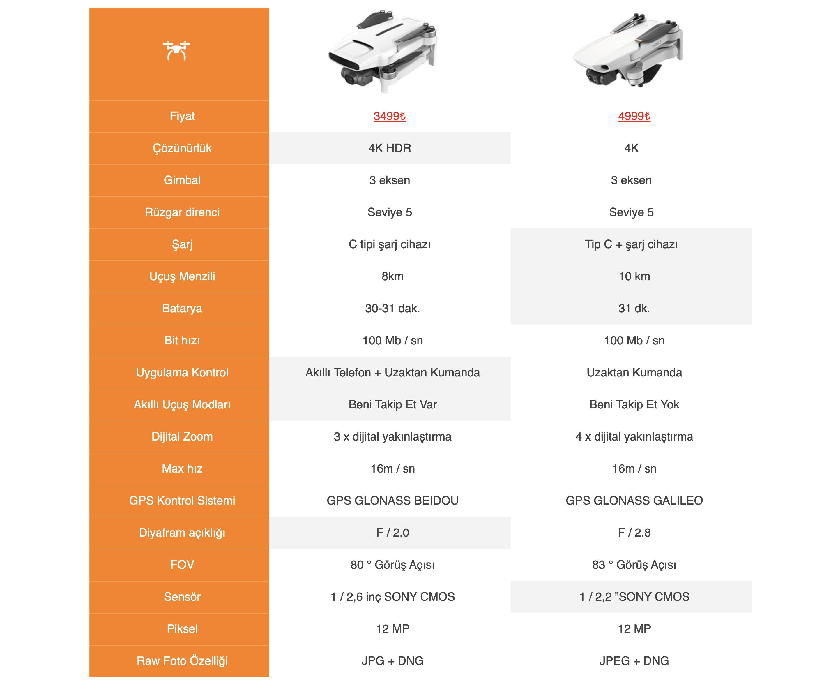 Fimi X8 Mini Teknik Özellikler - DJI Mini 2 Teknik Özellikler