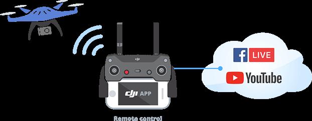 Drone ile Canlı Yayın Nasıl yapılır?